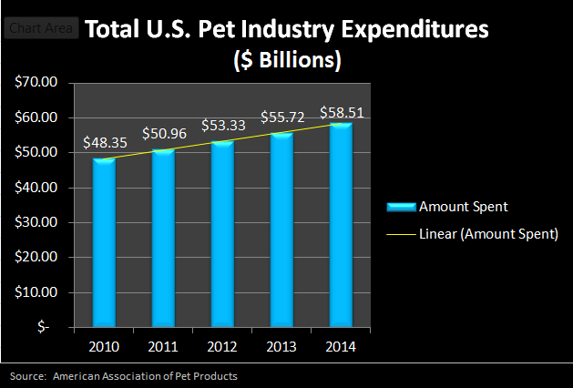 2009-2013 U.S. Pet Industry Expenditures Chart