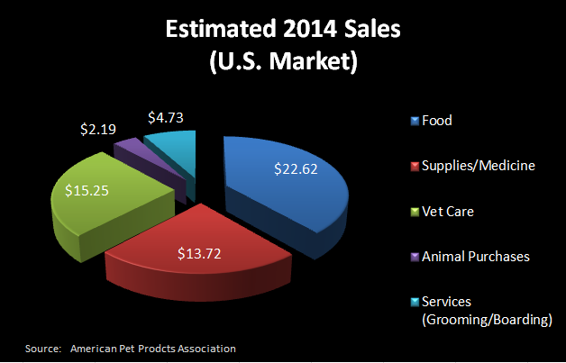 2013 U.S. Pet Expenditures Breakdown Chart