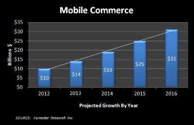 Mobile Commerce 2012-2016 Diagram