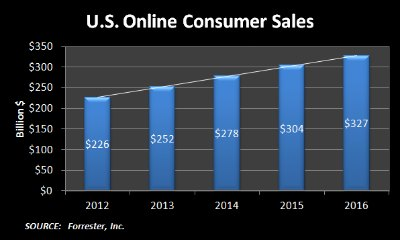 U.S. Online Consumer Sales 2012-2016 Diagram