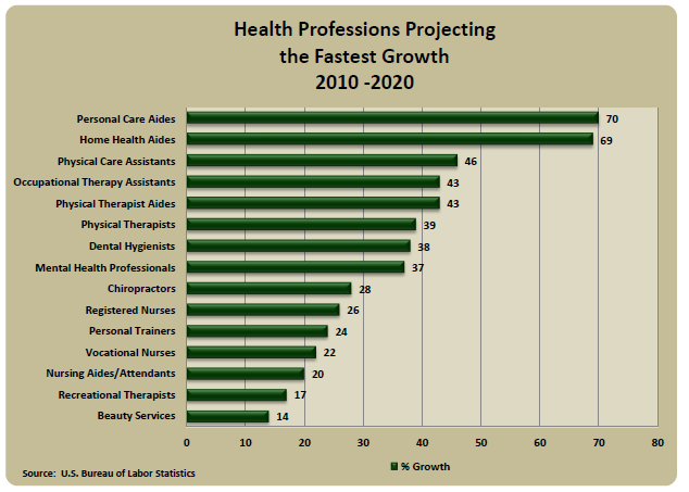 Health Professions Projecting The Fastest Growth