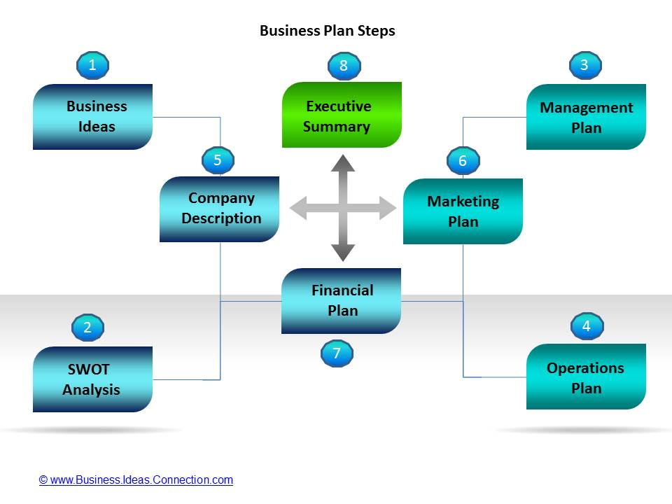 Business plan templates 7 key elements 1 4 accmission
