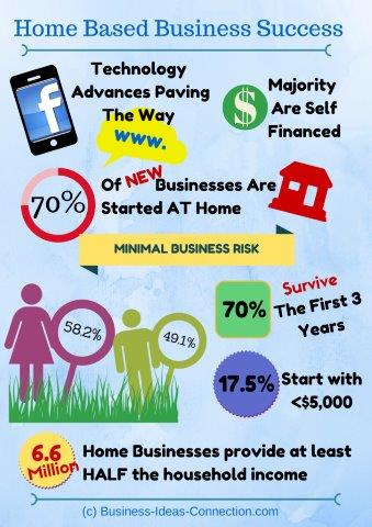 may be a good idea to get started with your home based business today