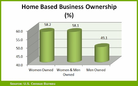 successful home business owners