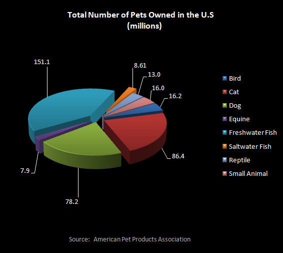 Pets Owned in U.S. Graph