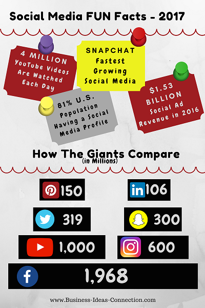 Social Media FUN Facts - 2014