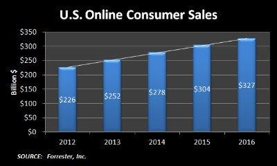 U.S. Online Consumer Sales 2012-2016 Diagram
