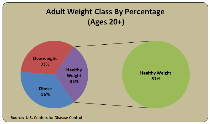 Adult Weight Class Business Trends