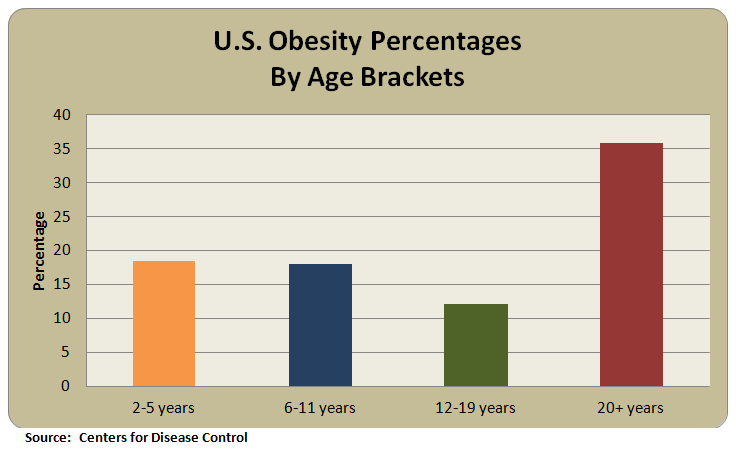 U.S. Obesity By Age Brackets Business Trends